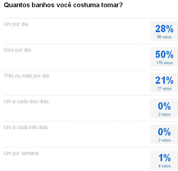 To Da Loos November 2011: Tomar Um Banho Por Dia, Durante 5 Minutos E