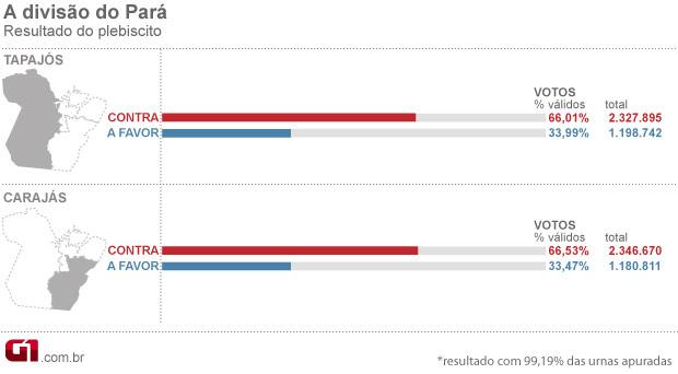 Arte resultado plebiscito parcial 99% das urnas (Foto: Editoria de Arte / G1)