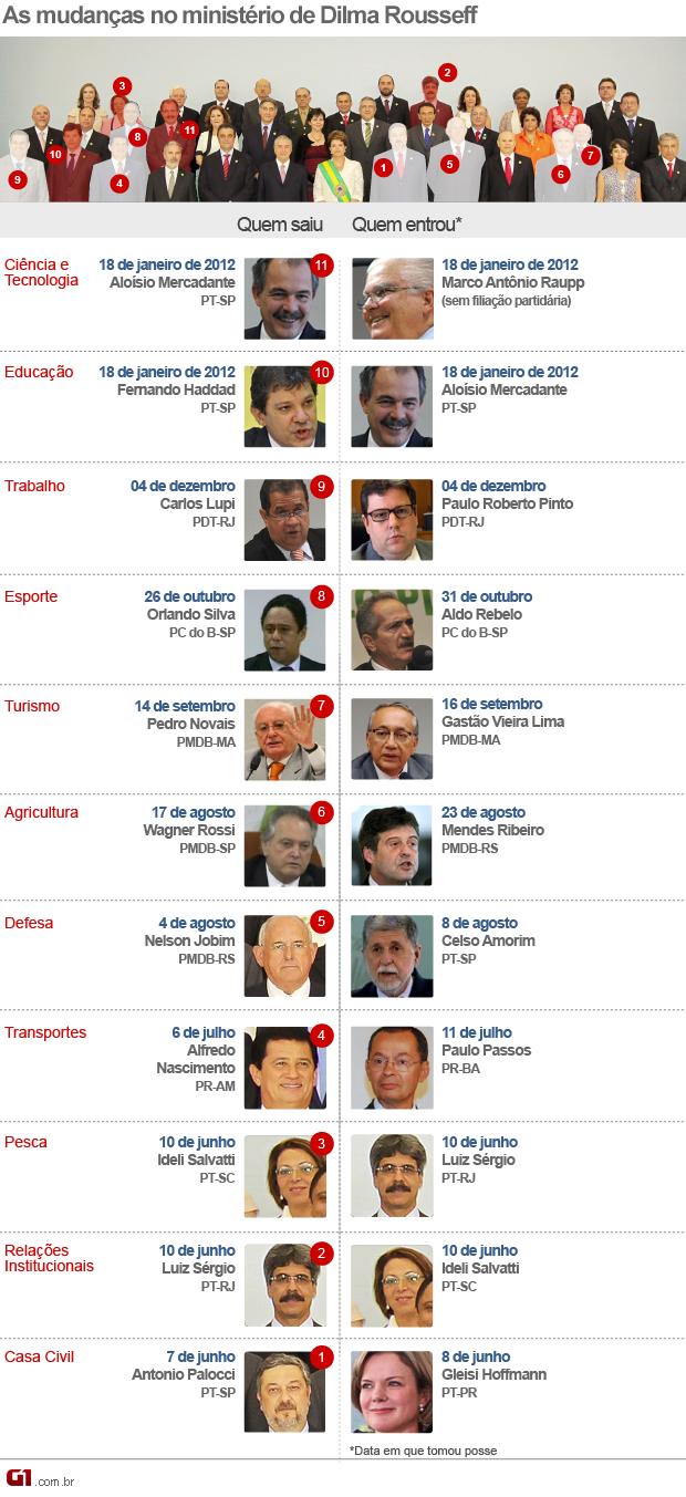 As mudanças no ministério de Dilma (Foto: Editoria de Arte / G1)