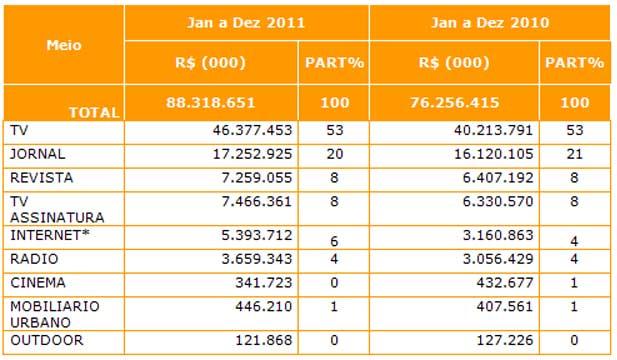 Ranking dos investimentos publicitários divulgado pelo Ibope (Foto: Reprodução/Ibope)