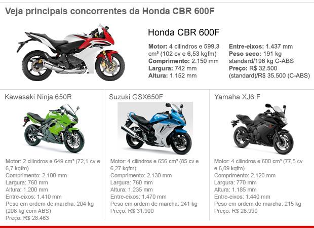 Auto Esporte Primeiras Impressões Honda Cbr 600f