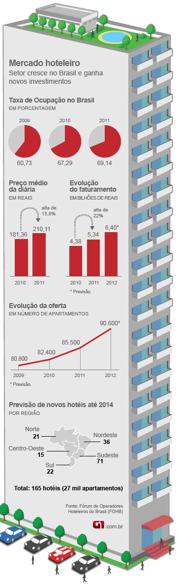 gráfico setor hoteleiro - VALE ESTE (Foto: Editoria de Arte/G1)