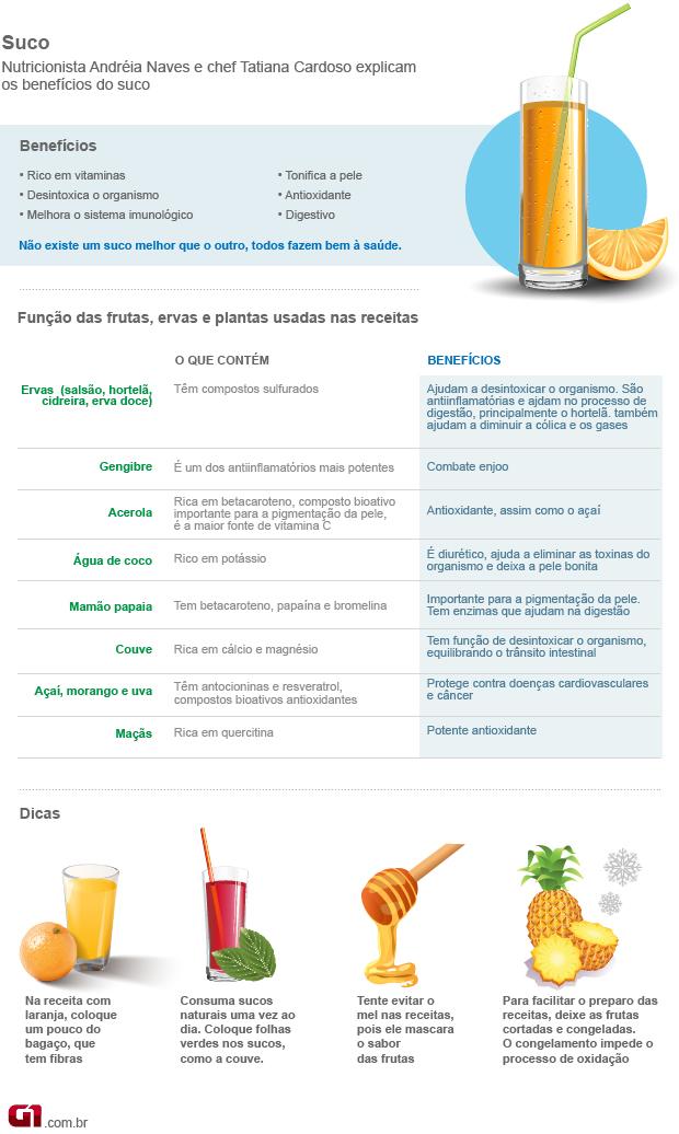 Bem Estar - Saiba como preparar sucos nutritivos e que fazem bem à saúde 31366a95305