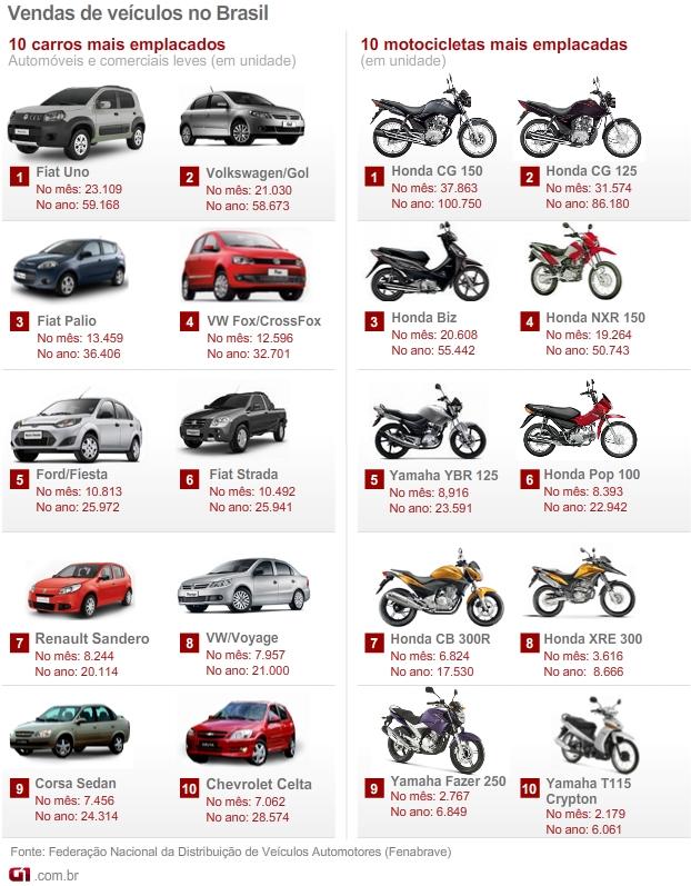 fenabrave carros motos mais vendidos mar2012 (Foto: Arte G1)