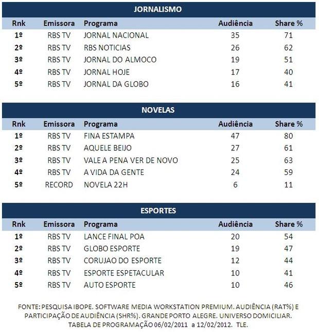 Rede Globo Rbs Tv Confira O Top Semanal De 06 A 12 De Fevereiro