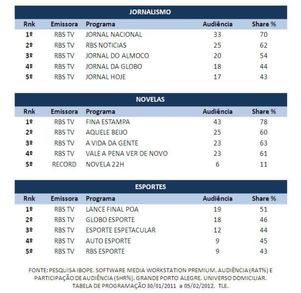 Rede Globo Rbs Tv Confira O Top Semanal Da Rbs Tv De 30 De Janeiro A 5 De Fevereiro