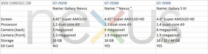 Detalhes do novo Nexus, o novo Google Phone (Foto: Reprodução)