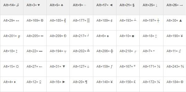 Tabela de comandos de símbolos para Facebook e Microsoft Word (Foto: Reprodução)