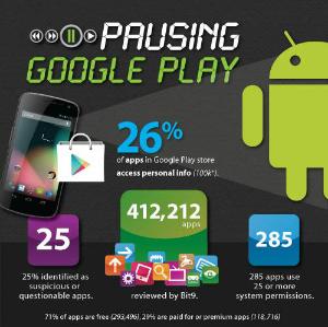 Pesquisa mostra que Google Play não é muito seguro (Foto: Reprodução)