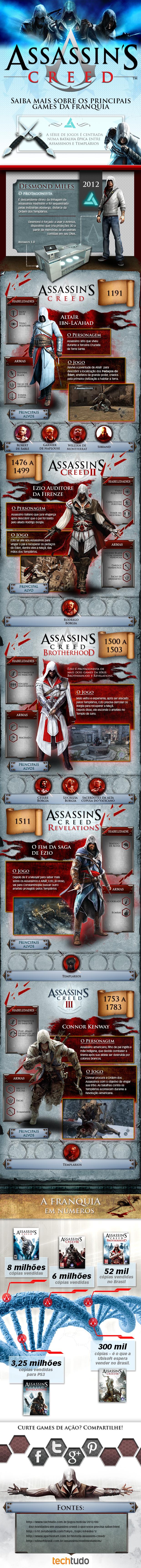 techtudo-infografico-assassins-creed Infográfico pra conhecer a história dos Assassin's Creed