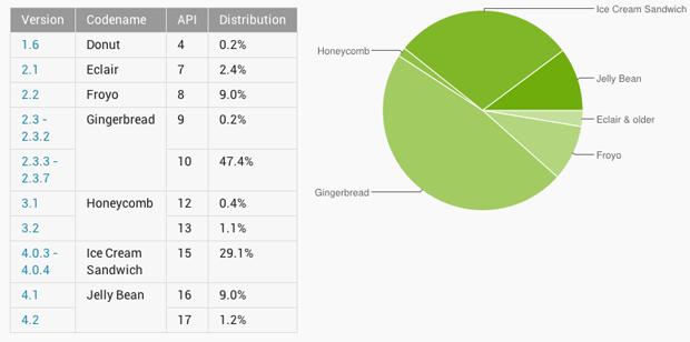 Gingerbread continua sendo a versão do Android mais utilizada (Foto: Reprodução)