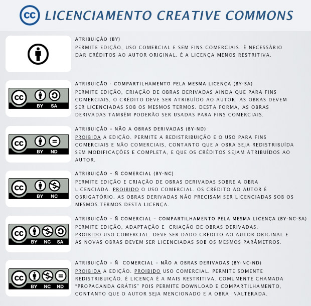 Quadro explicativo sobre os tipos de licença Creative Commons (Foto: Reprodução)