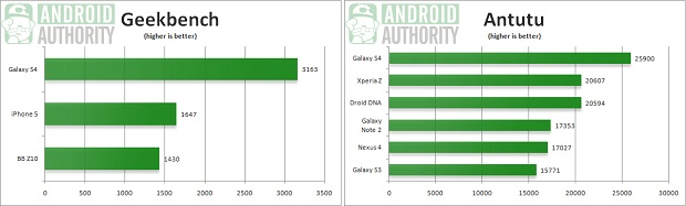 Graficos comprovam superioridade do S4 nos testes (Foto: Reprodução/Android Authority)
