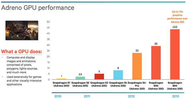 Gráfico da evolução da performance do Adreno (Foto: Divulgação)