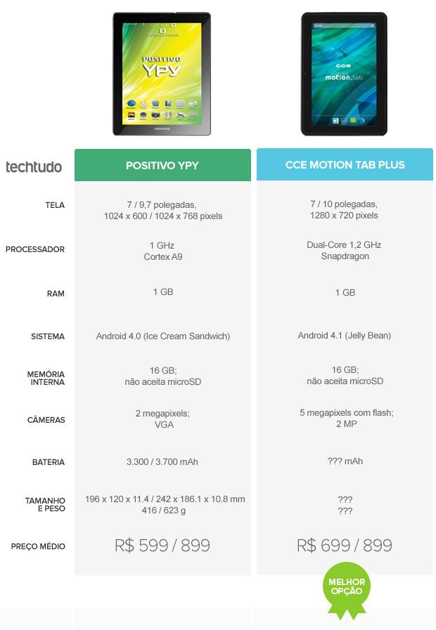 Positivo YPY ou CCE Motion Tab Plus: qual é o melhor tablet? Veja o comparativo (Foto: Arte / TechTudo)