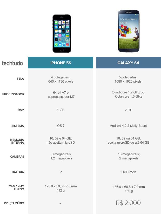 Tabela comparativa entre iPhone 5S e Galaxy S4 (Foto: Arte/TechTudo)