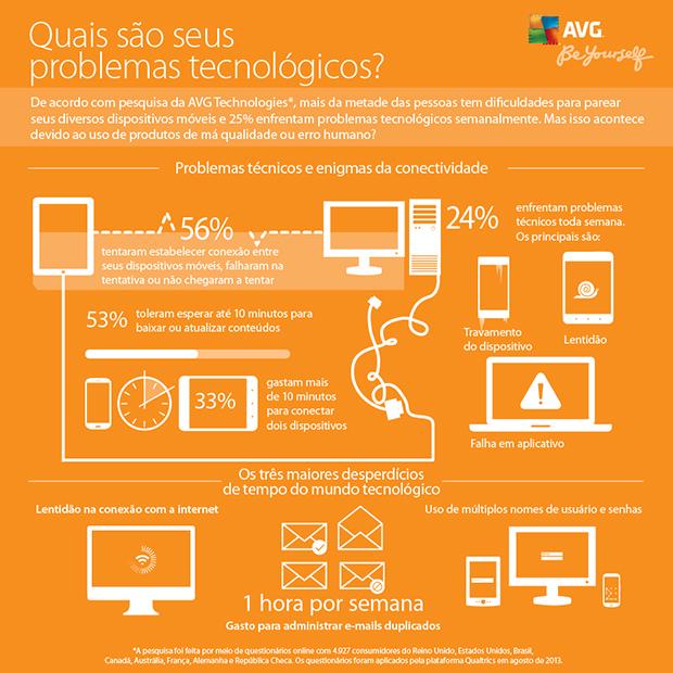 Pesquisa da AVG sobre os maiores problemas tecnológicos (Foto: Divulgação)