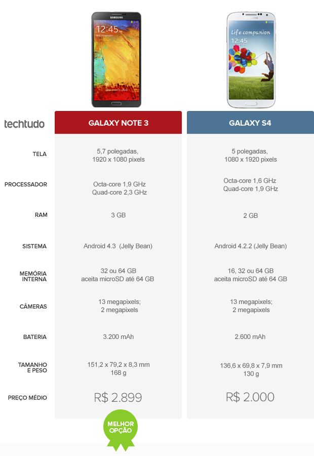 Tabela Galaxy Note 3 e Galaxy S4 final (Foto: Arte/TechTudo)
