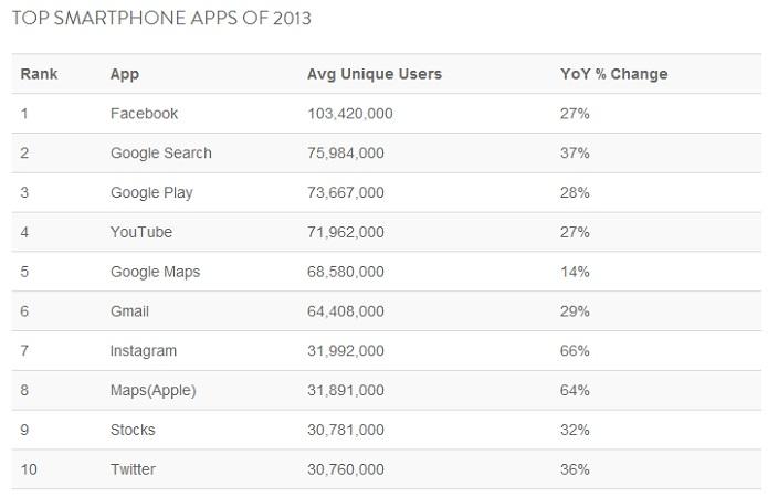 Aplicativos mais populares de 2013, segundo estudo (Foto: Divulgação/Nielsen)
