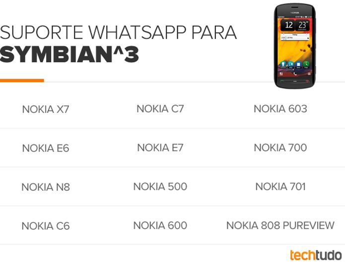 Veja quais Nokias com Symbian rodam o WhatsApp e aprenda a
